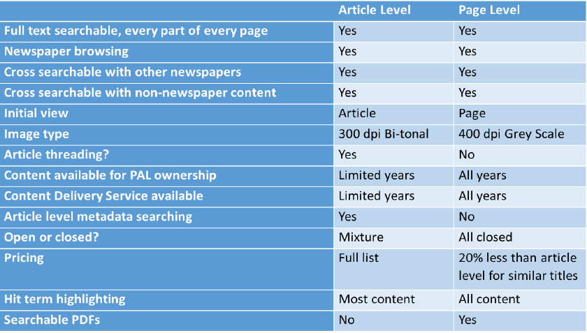 article and page-level comparison datasheet