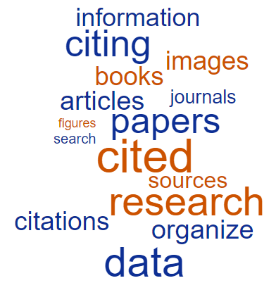 Citing word cloud