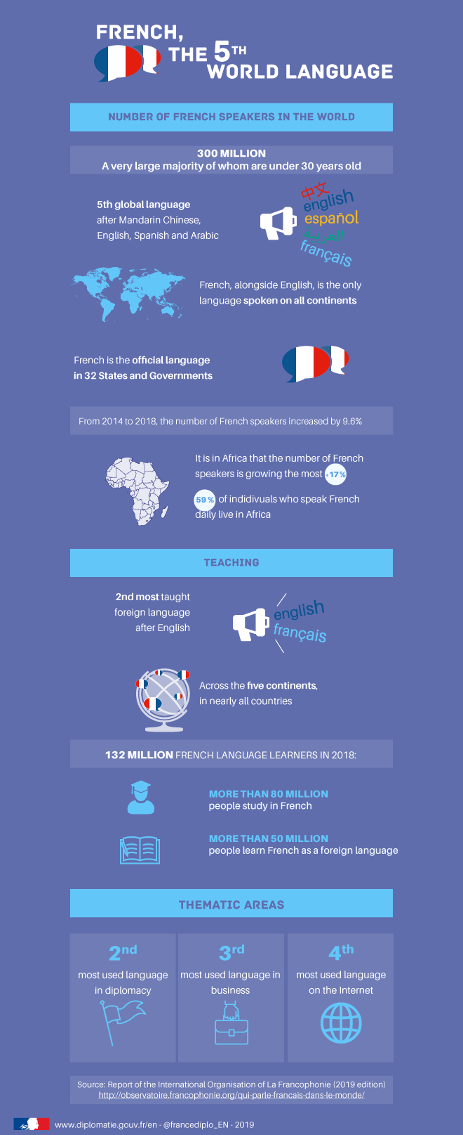 french infographic