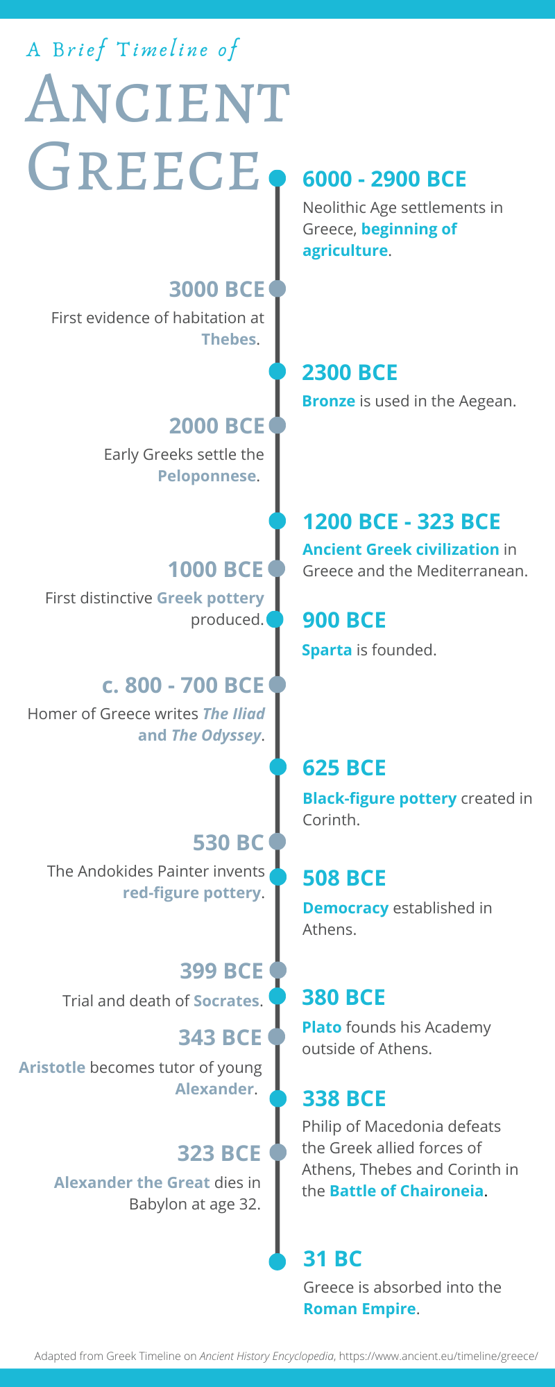 ancient greece timeline graphic