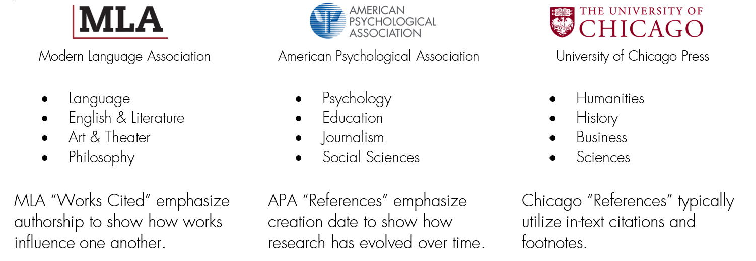 Chart that describes MLA, APA, and Chicago citation styles.