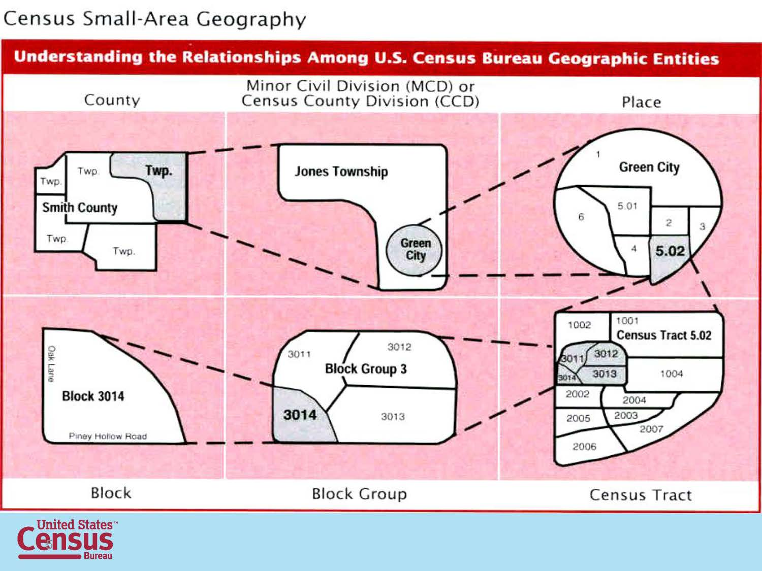 Census Small-Area Geography Infographic