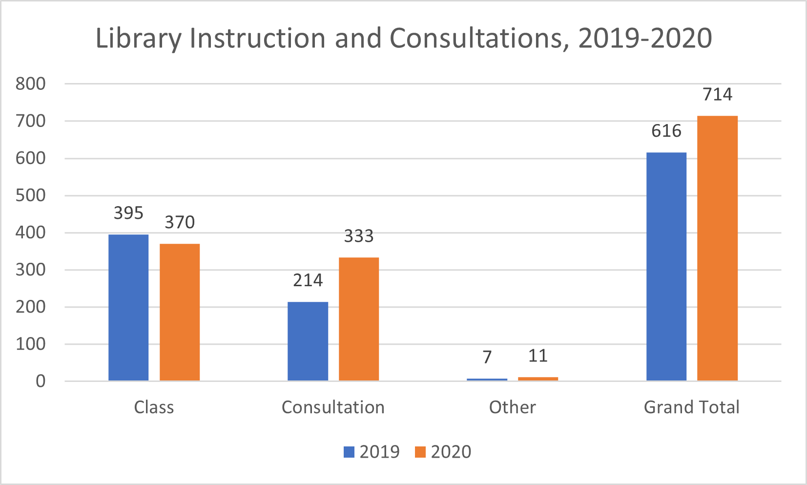 chart comparing instruction and research consultations between 2019 and 2020