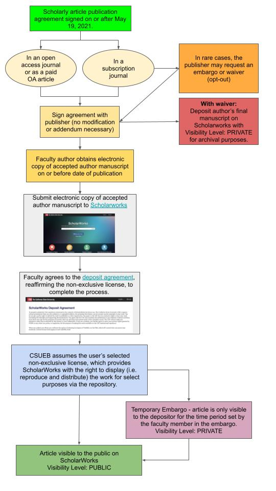 Decision tree following the OA policy workflow