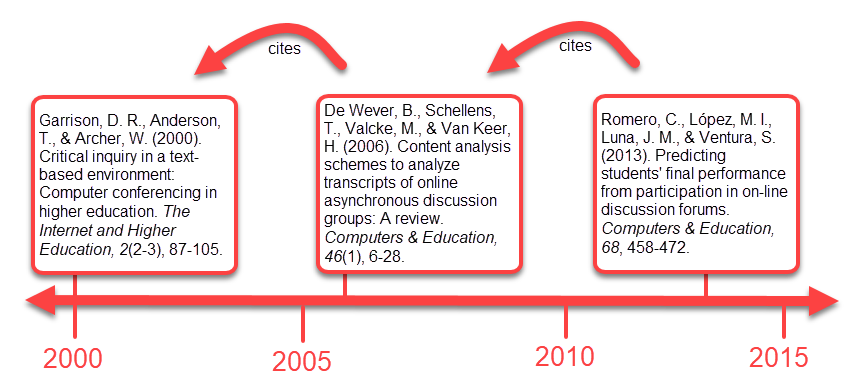 Image showing a timeline with three citations, each one cited by the previous one