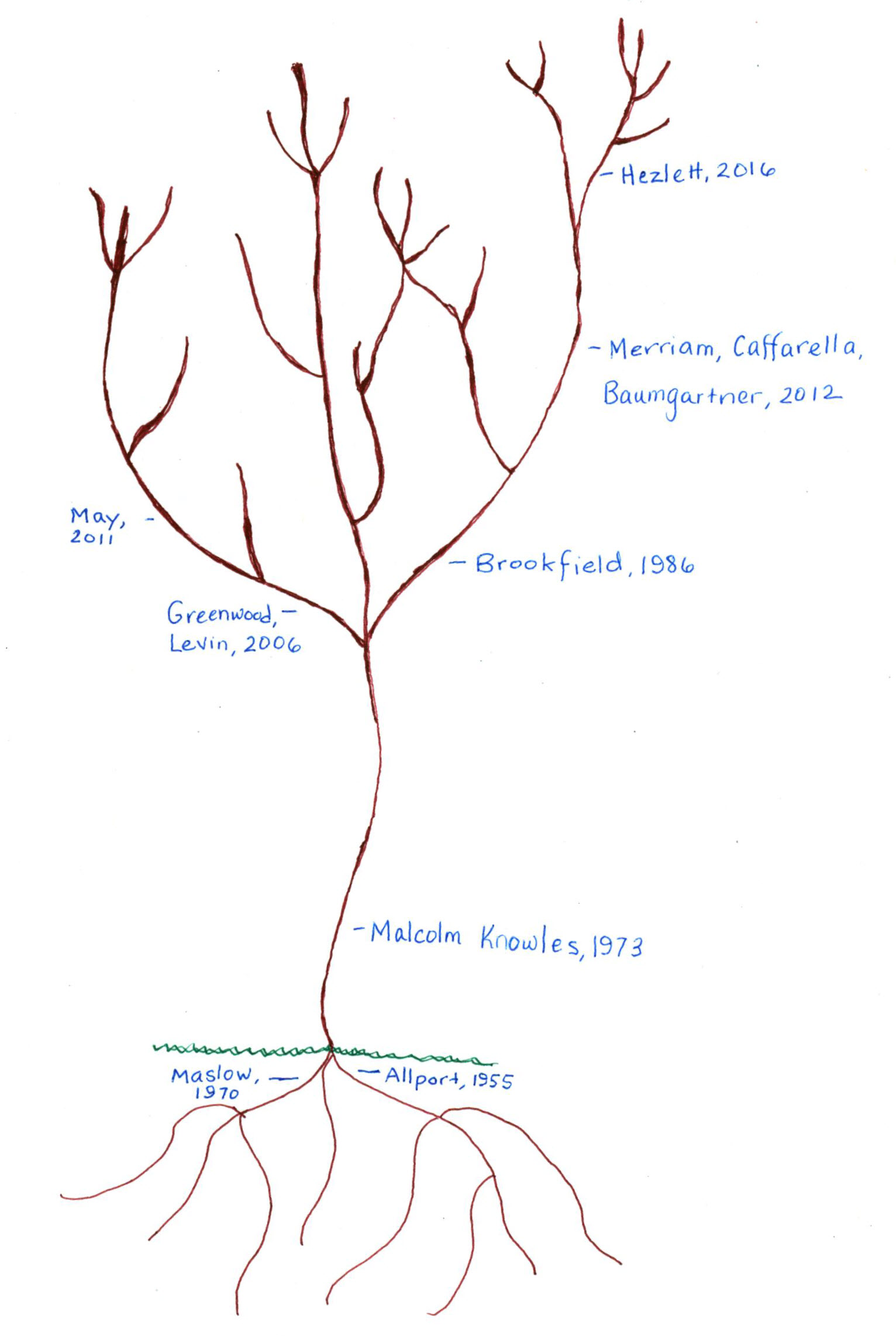 Drawing of  tree, signifies scholarly conversation