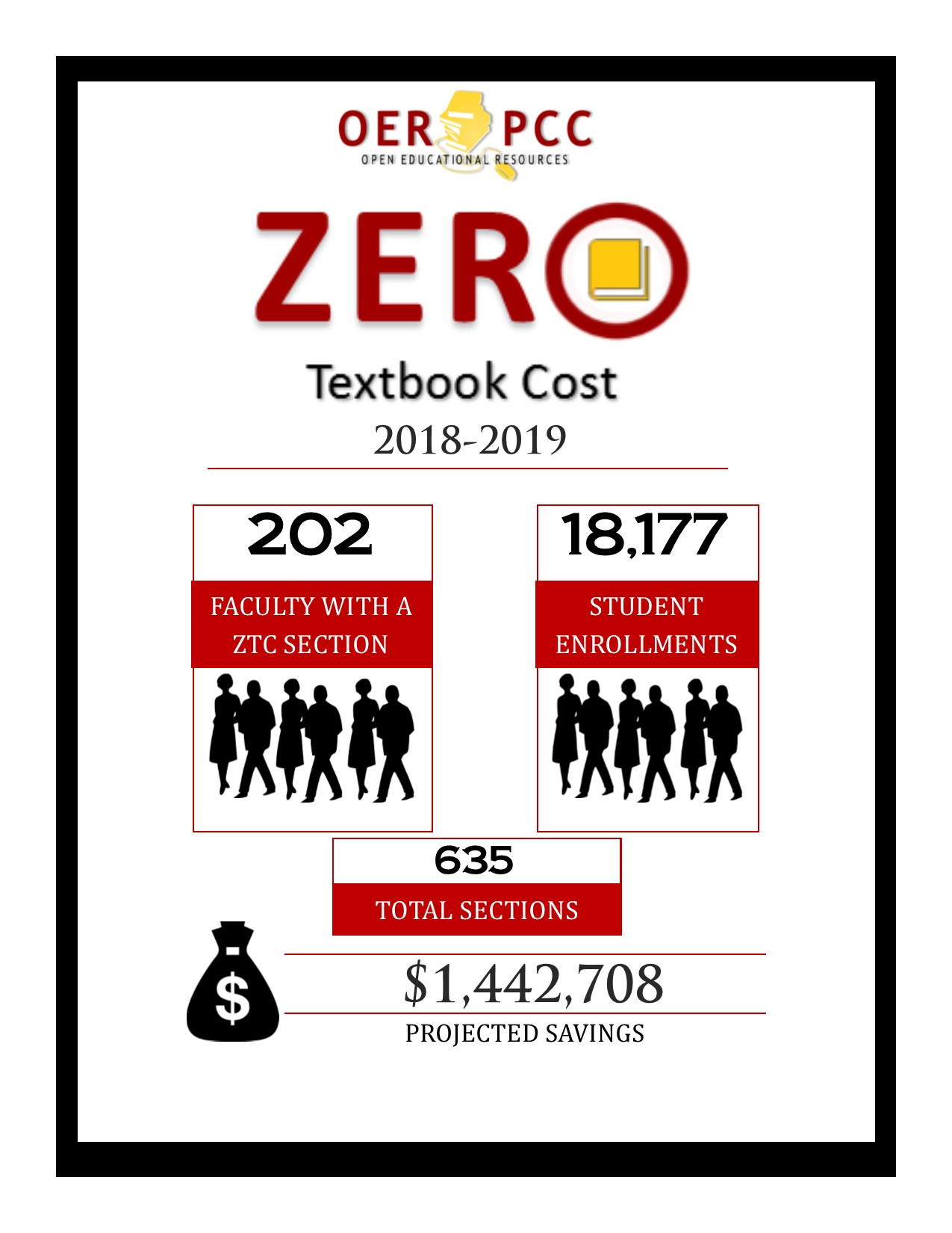 Zero Textbook Cost 2018-2019.  202 Faculty. 18,177 student enrollments. 635 total sections. $1,442,708 projected savings.