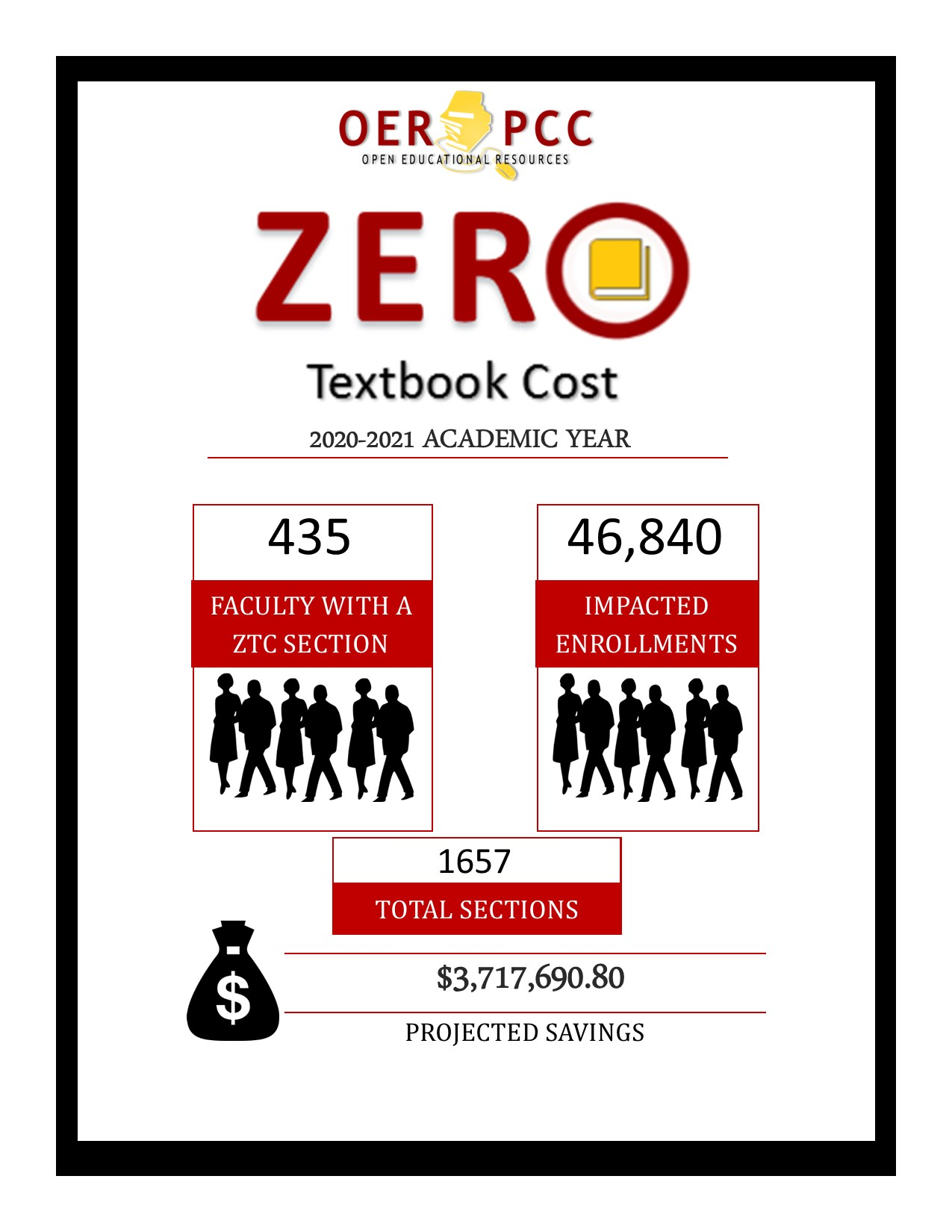 2020-2021 ZTC stats show 435 faculty, 46,840 enrollments, 1657 sections, and $3,717,690.80 savings