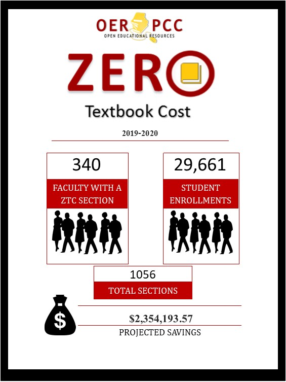 $2,354,193 in ZTC Cost Savings for 2019-2020