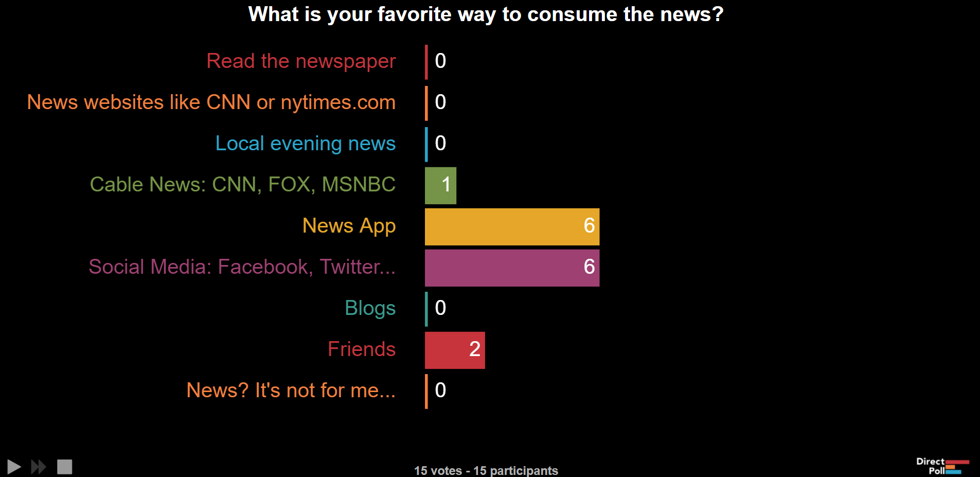 Poll Results - What is your favorite way to consume the news?
