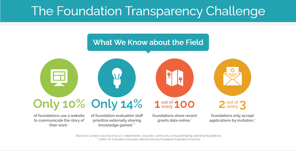 Foundation Transparency Challenge