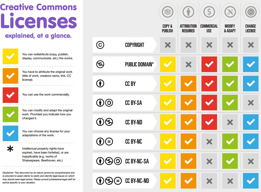 Creative Commons Licenses by image