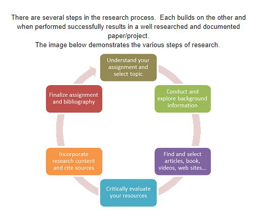 Research process as a continuing circle
