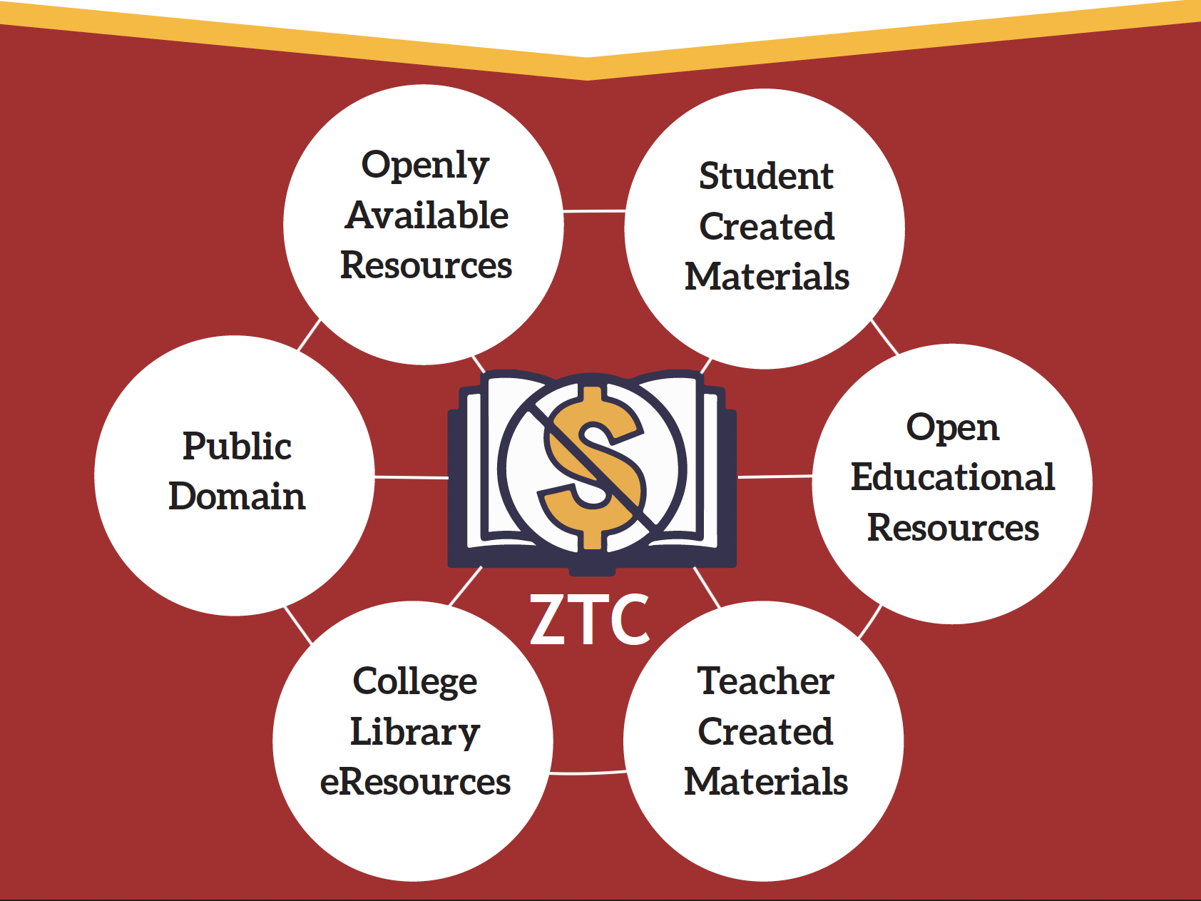 Infographic of ZTC sources