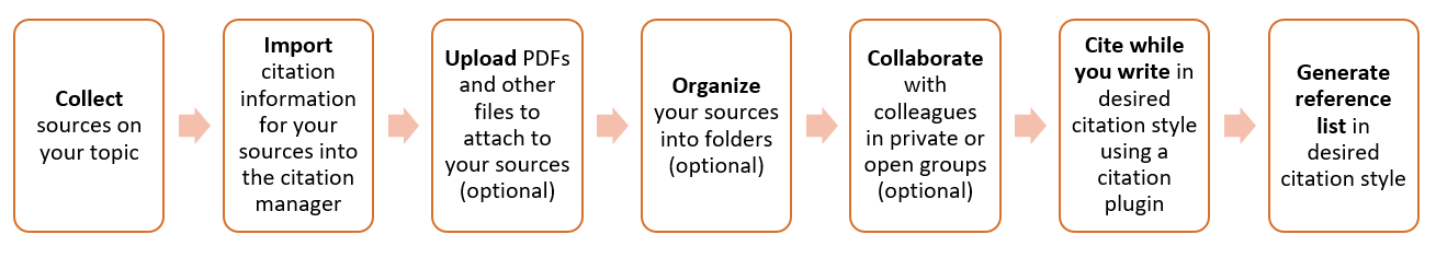 How citation managers work. Graphic: Lisa Chaudhuri