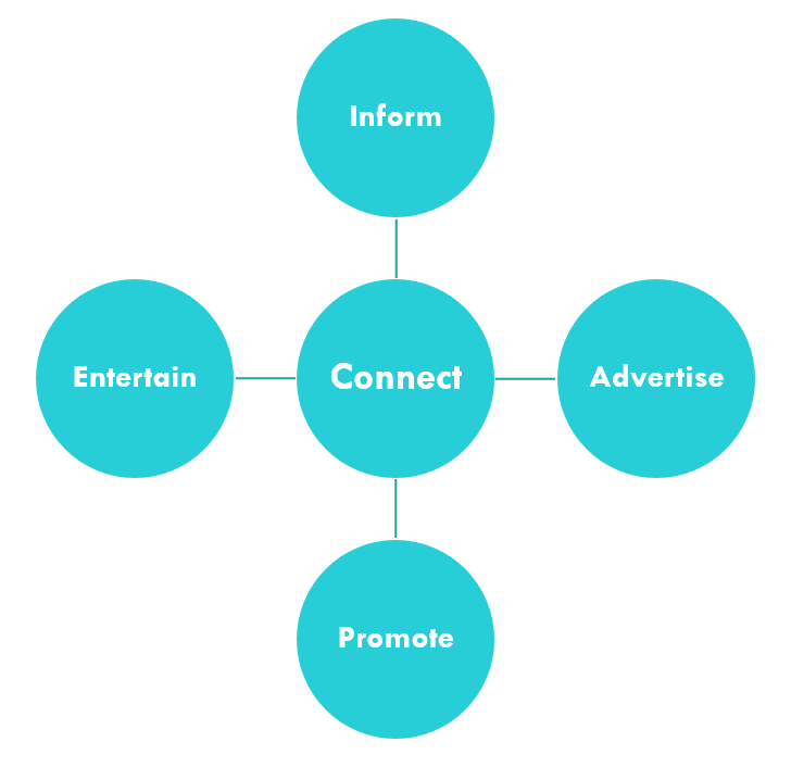 Inform, connect, advertise, promote, entertain