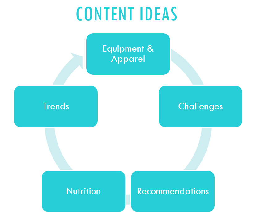 Content ideas: equipment and apparel, challenges, recommendations, nutrition, and trends. These are some themes to keep in mind for your content strategy.  Be sure to sincerely recommend equipment or apparel that you have verified yourself. Don't just do it with the hopes that a company will send you free stuff. Do it because you're an expert and you want to provide high-quality and legitimate knowledge. People will call you out for being insincere or phony.  As previously mentioned, posting challenges is a good way to keep your audience engaged while showing them that you know your stuff. Offer or reply to comments with recommendations on which fitness aspect works for certain people/situations/etc. Even if you're not a trained nutritionist, people expect you to know certain things. It's okay to share your post-workout smoothie recipe or ideal late-night snack options (just be sure to clearly state that what works for you might not work for everyone).  Be sure to always know the trends. #1: because you need to be prepared when someone asks about them, and #2: because you need to inform yourself on what might be a passing fad and what's here to say (and why).