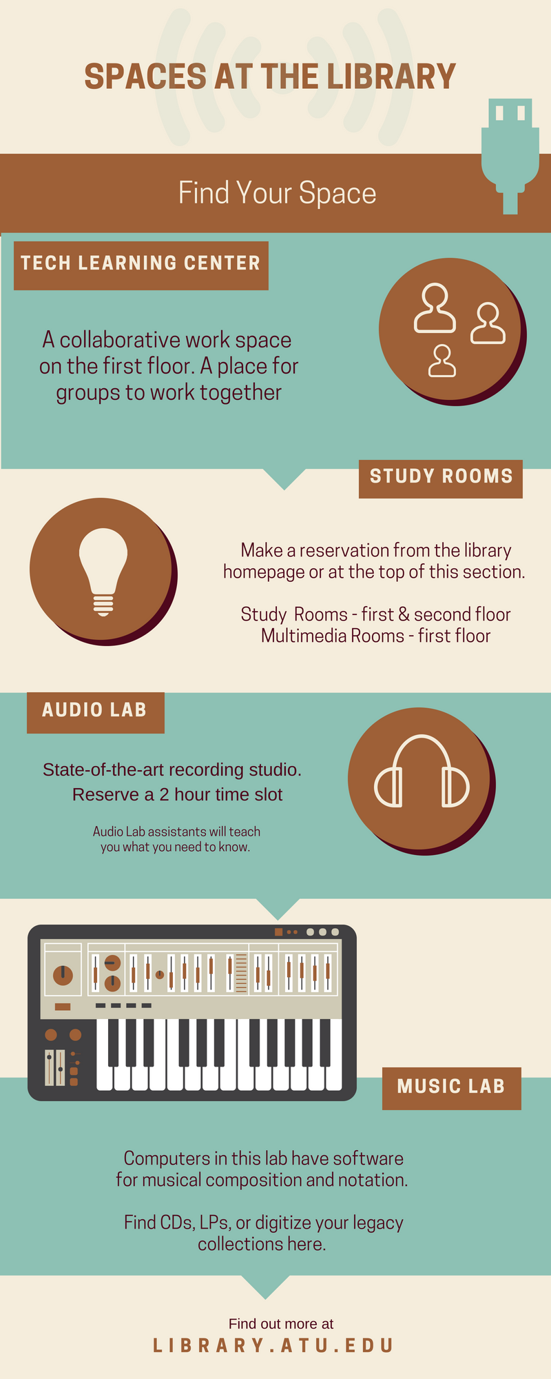 spaces at the library: tech learning center, study rooms, music lab, audio lab