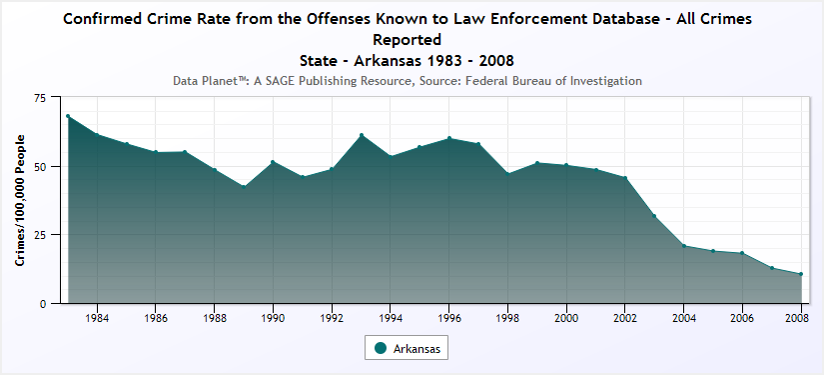 Crime rate Arkansas 1983-2008