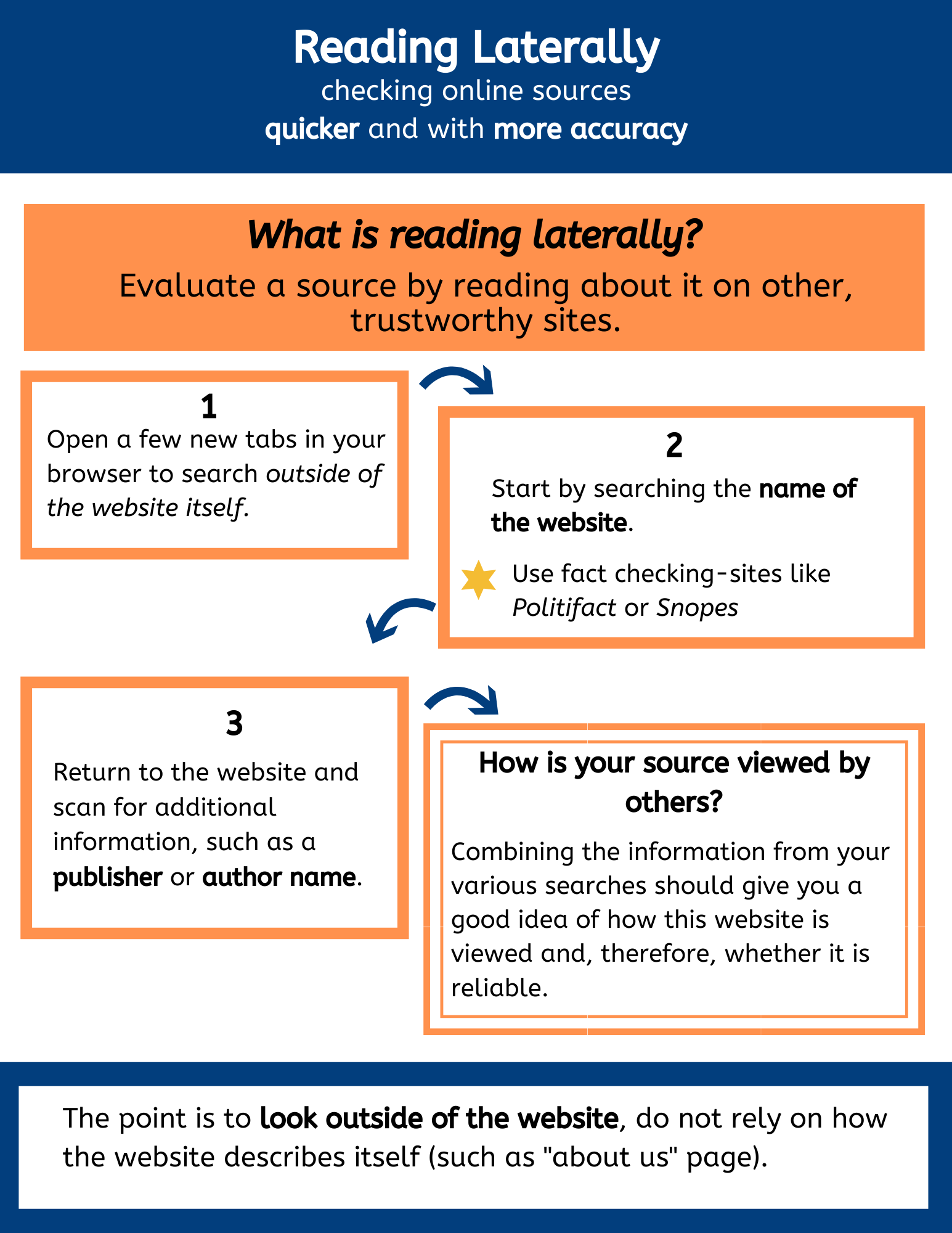 infographic with 3 steps
