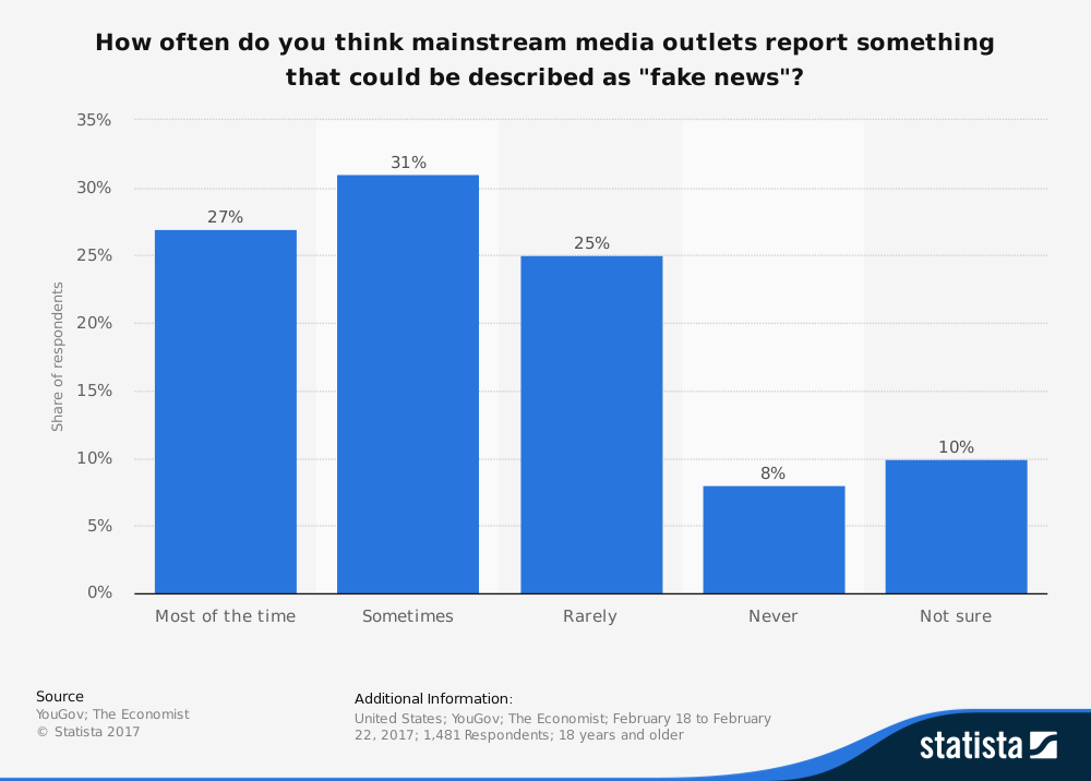 chart of responses to survey question: How Often Do You Think Mainstream Media Outlets Report Something That Could Be Described as