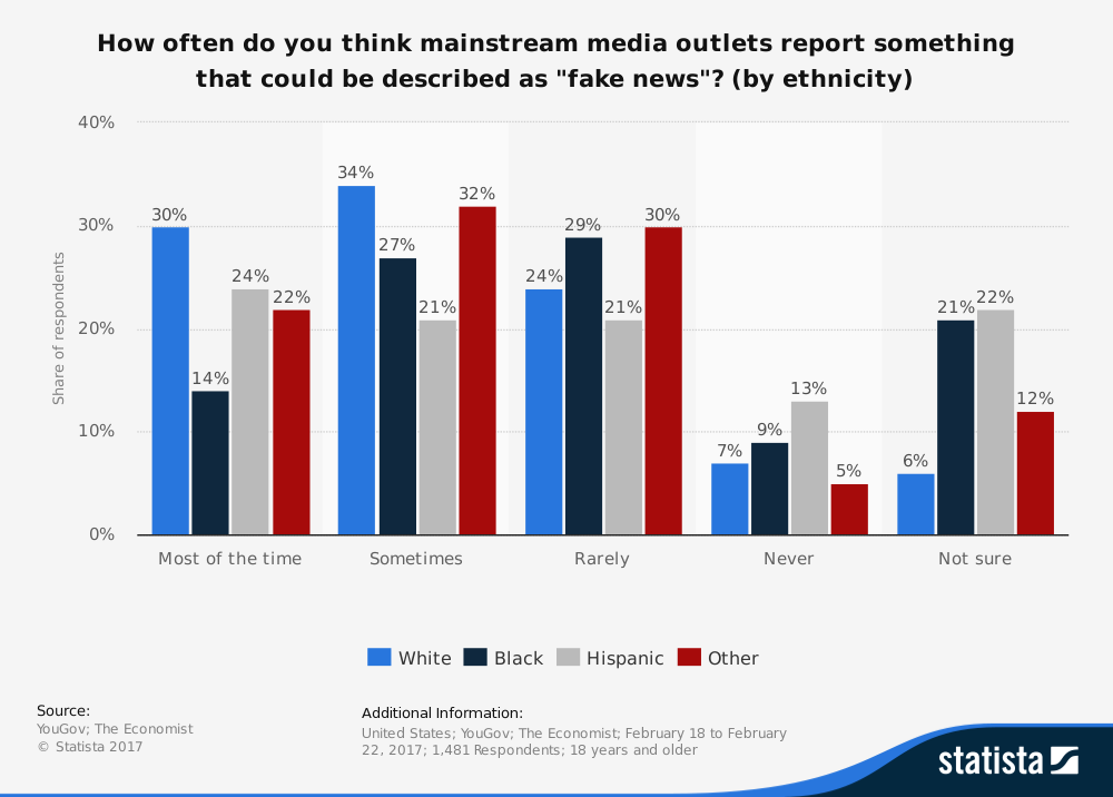chart of responses by ethnicity to question: How often do you think mainstream media outlets report something that could be described as