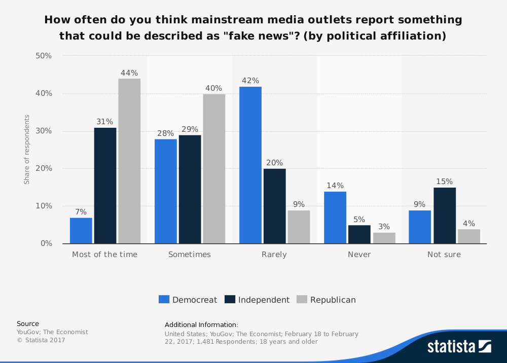chart of responses by political affiliation to question: How often do you think mainstream media outlets report something that could be described as