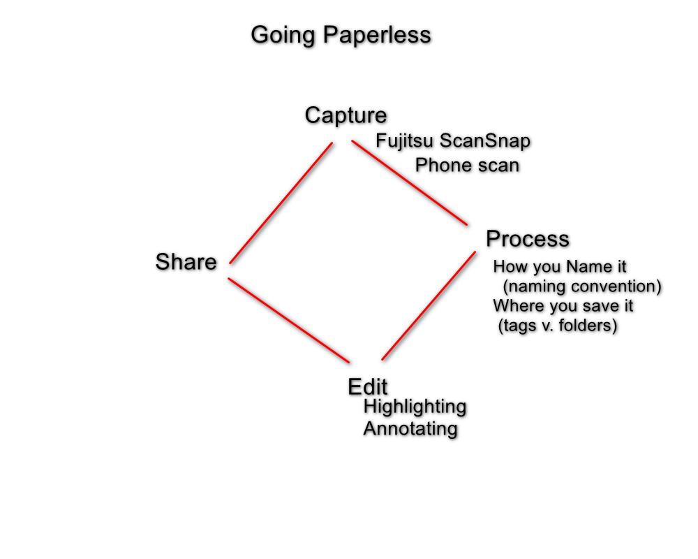 Going paperless - capture - process - edit - share