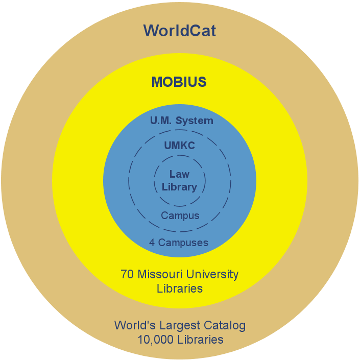 Concentric rings of catalogs with Merlin (law school, campus, UM System), MOBIUS, and WorldCat