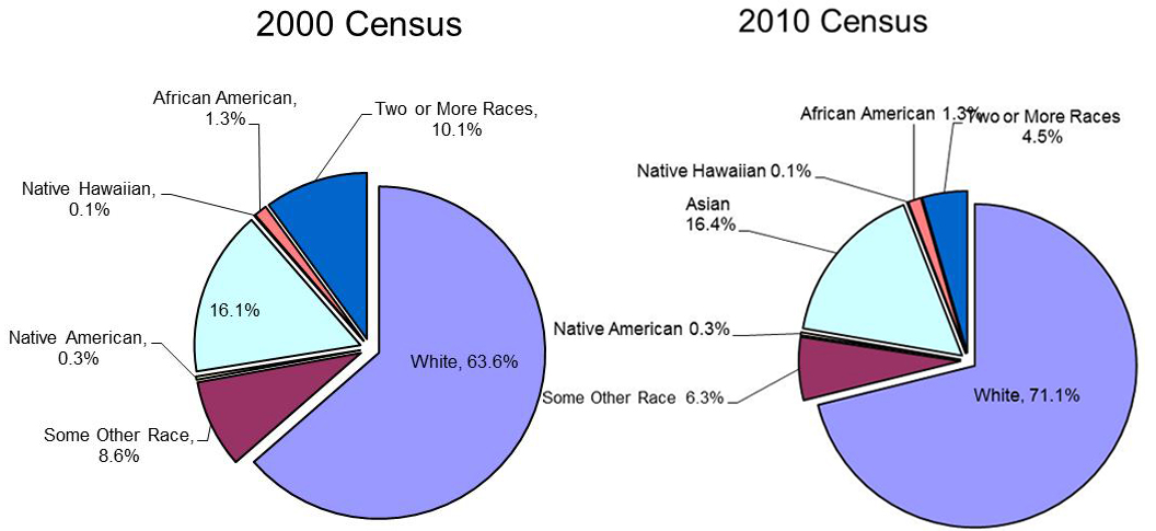 Changing Racial Composition--1970 to 2000 Glendale CA