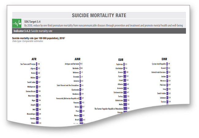 WHO Suicide Mortality Rate Snip of Page 32 of the World Health Statistics 2018 Report