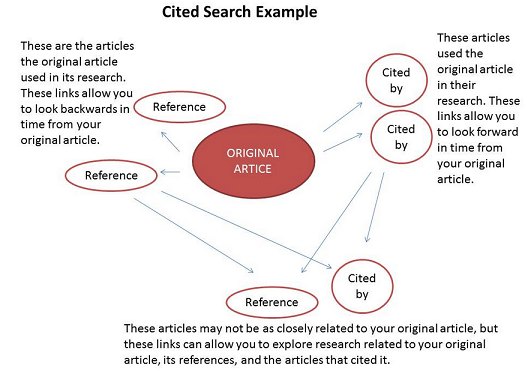 Diagram of cited references for an article