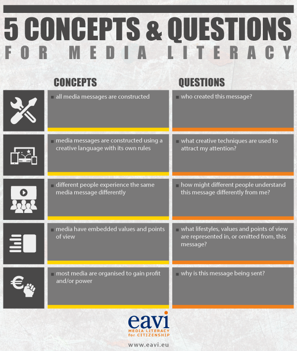 concepts-and-questions-media-literacy