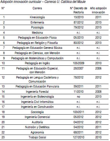 Adopción innovación curricular  Carreras U. Católica del Maule