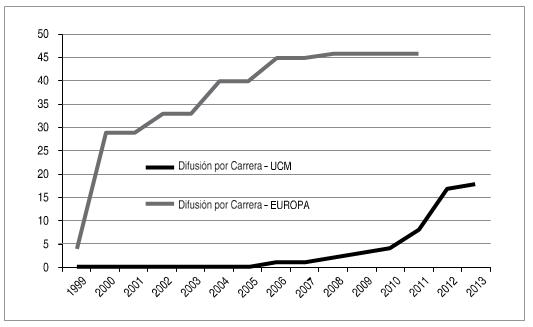 Comparación formas de curvas de difusión Europa Universidad Católica del Maule