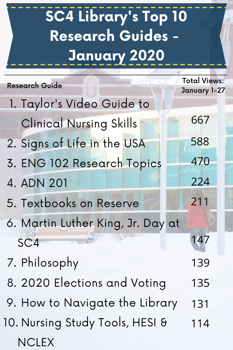 lsit of sc4 library's top ten research guides- january 2020 -  listed and linked below
