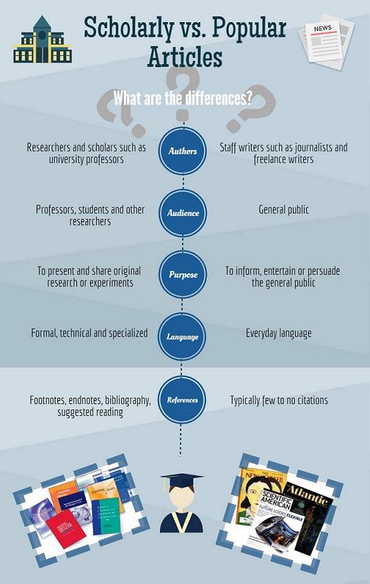 scholarly vs popular articles