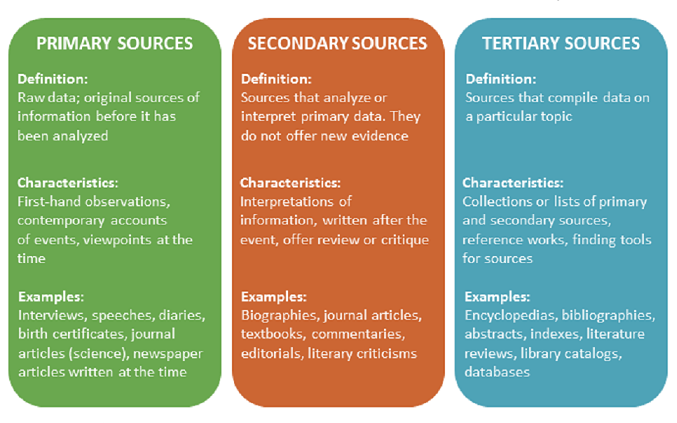 primary secondary tertiary sources