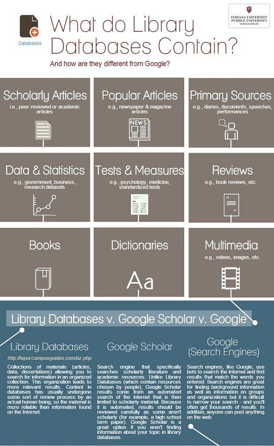 what do library databases contain infographic