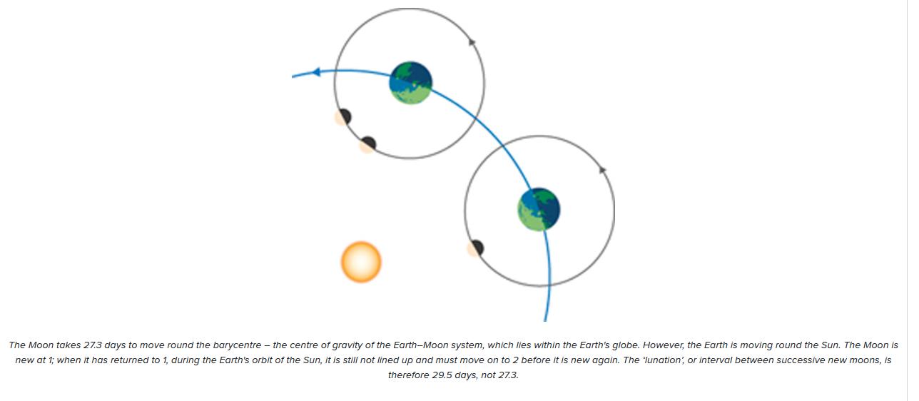 lunar orbit illustration