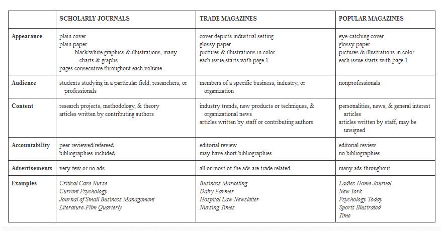 scholarly vs popular vs trade