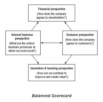 balanced scorecard with financial, internal business, innovation and learning, and customer perspectives