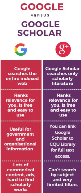 Comparison between Google and Google Scholar