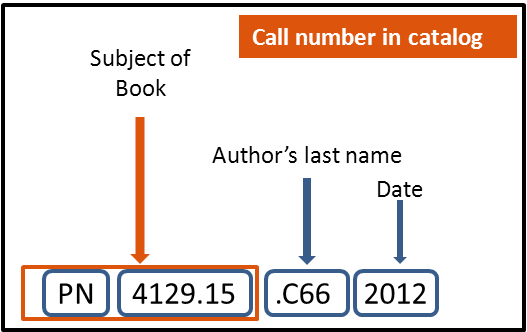 how to read a call number: subject of book, author's last name; date