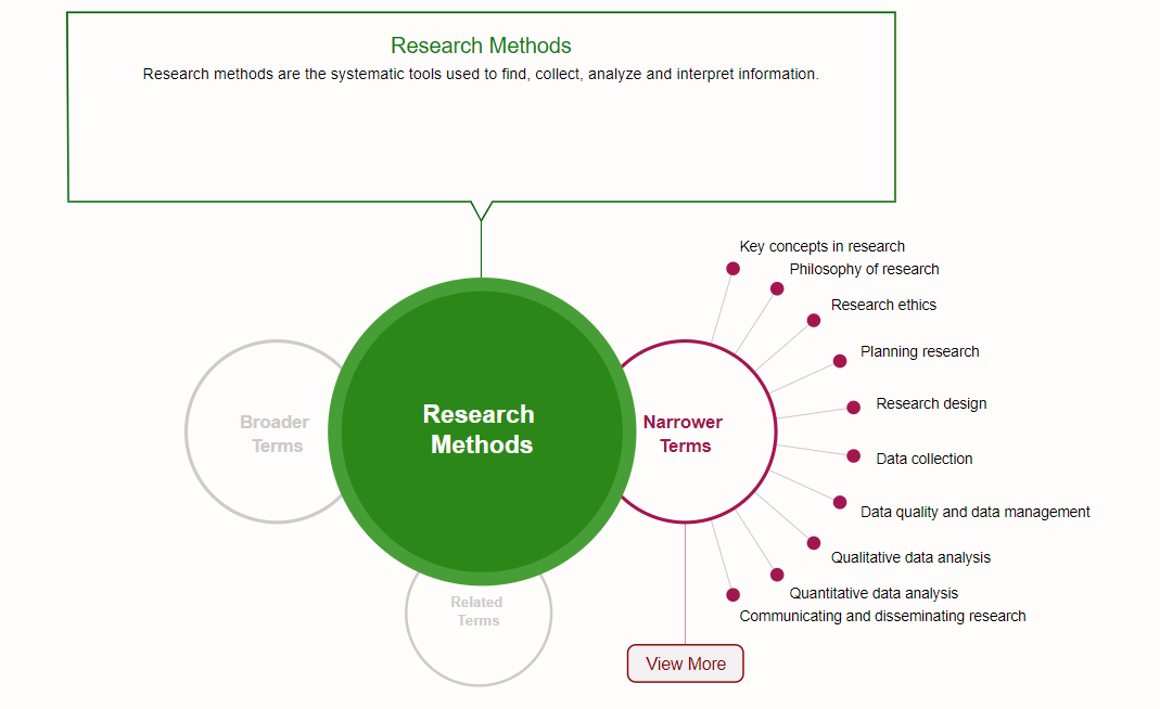 Research methods map