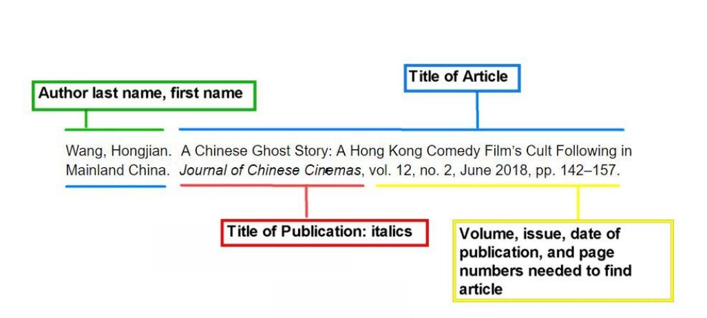 anatomy of basic citation