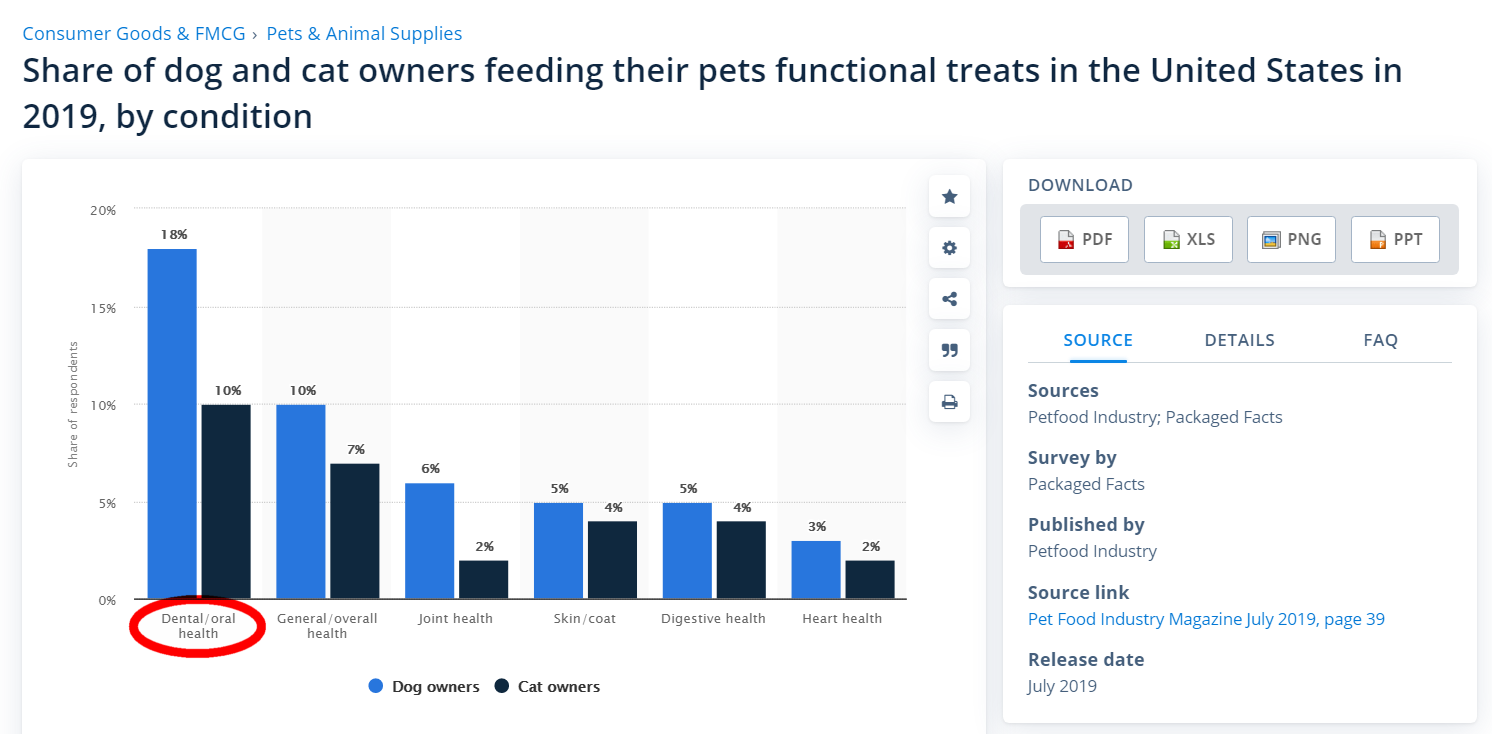 Screenshot of Statista statistics, share of pet owners feeding their pets functional treats in the U.S. for 2019