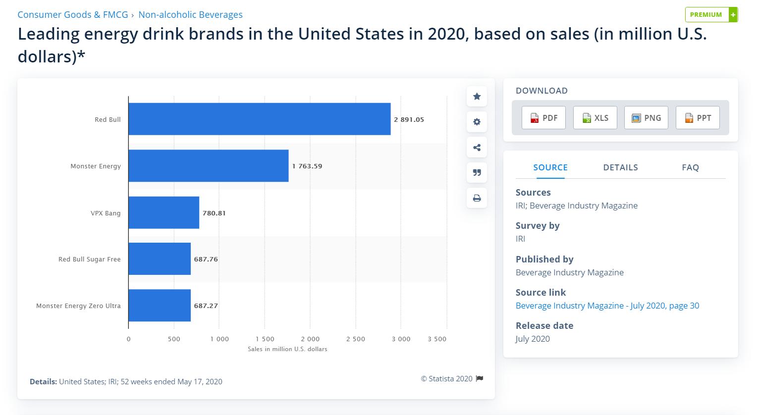 Screenshot of Statista report on energy drinks, sales by brand.