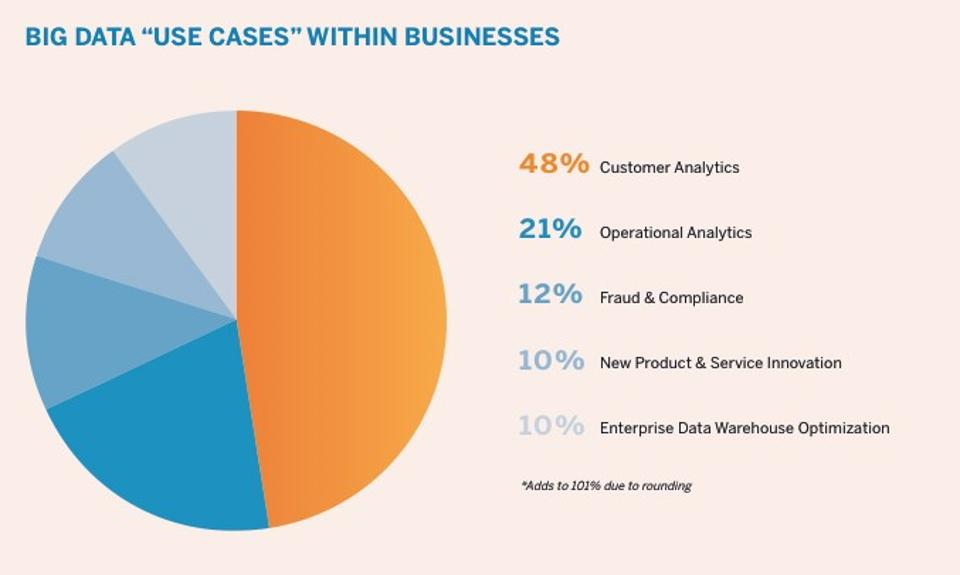 Big data use cases within business