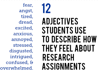 Students describe how they feel about research: fear, angst, tired, dread,excited, annoyed, stressed, disgusted, intrigued, confused, & overwhelmed